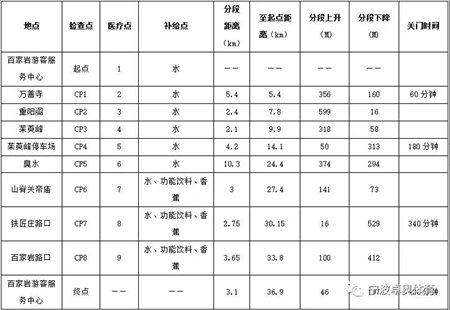 2019台山九九国际登山挑战赛赛道介绍