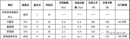 2019年云台山九九国际登山挑战赛比赛详情介绍